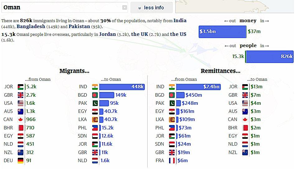 Oman Remittances